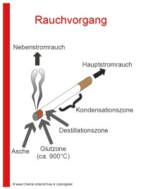 Vortragsfolien Rauchen und Nicotin « Chemie « Fächer « .: unterricht ...